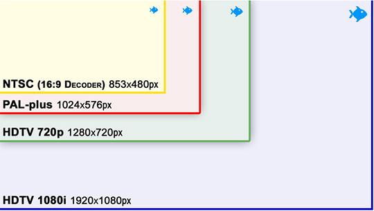 Diagramm Pixel